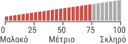 Linea Strom COMFORT